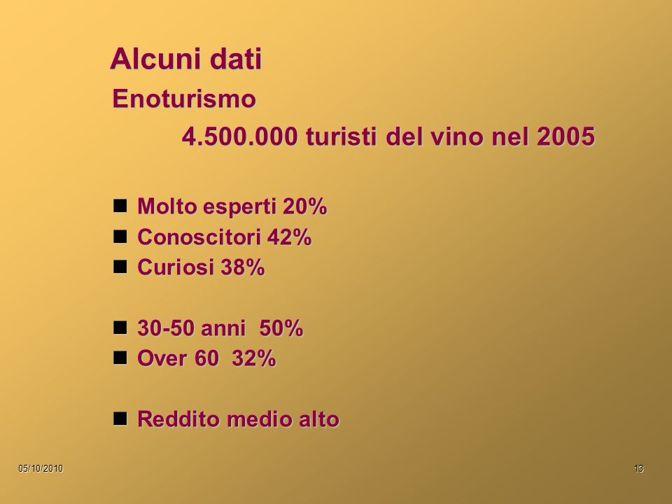 05/10/201013 Alcuni dati Enoturismo 4.500.000 turisti del vino nel 2005 Molto esperti 20% Molto esperti 20% Conoscitori 42% Conoscitori 42% Curiosi 38% Curiosi 38% 30-50 anni 50% 30-50 anni 50% Over 60 32% Over 60 32% Reddito medio alto Reddito medio alto