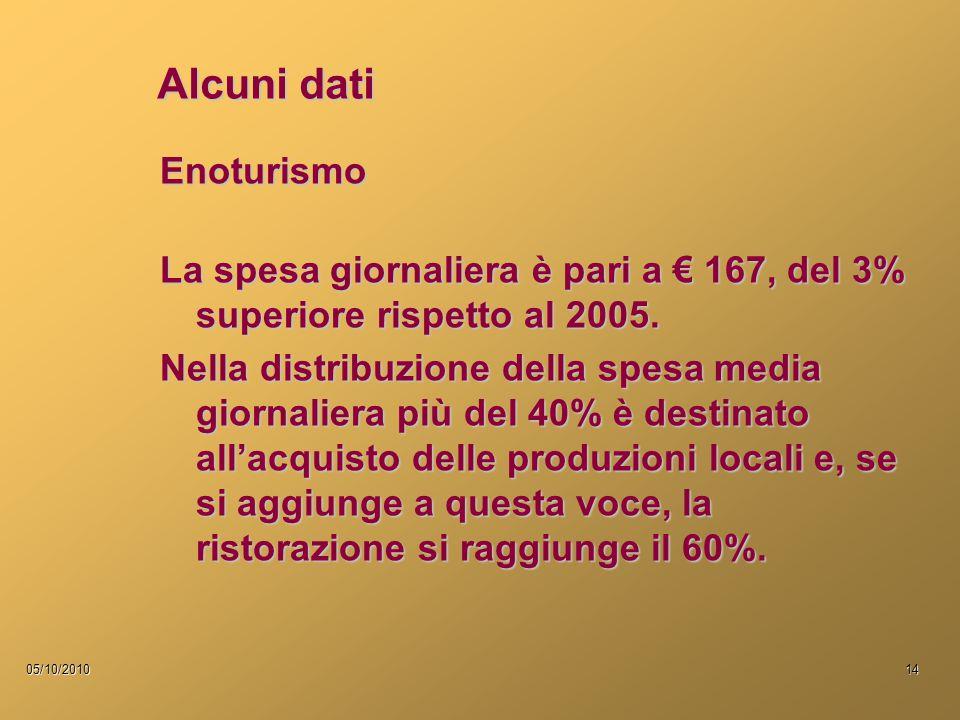 05/10/201014 Alcuni dati Enoturismo La spesa giornaliera è pari a € 167, del 3% superiore rispetto al 2005. Nella distribuzione della spesa media gior