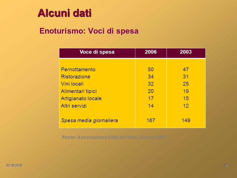 05/10/201015 Enoturismo: Voci di spesa Voce di spesa20062003 Pernottamento Ristorazione Vini locali Alimentari tipici Artigianato locale Altri servizi