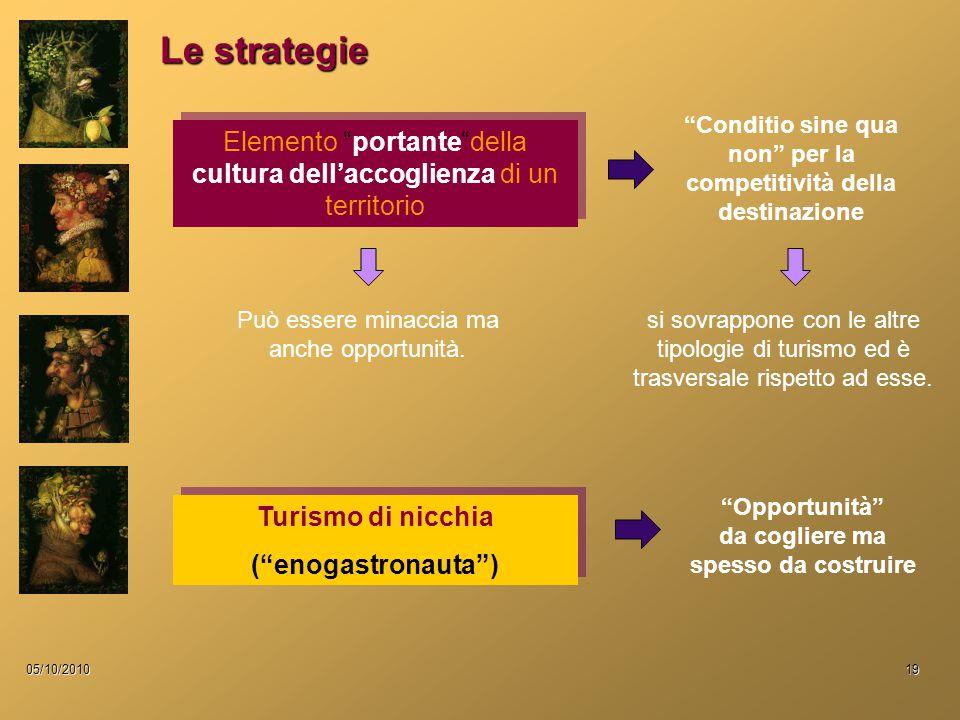 """05/10/201019 Le strategie Turismo di nicchia (""""enogastronauta"""") Turismo di nicchia (""""enogastronauta"""") Elemento """"portante""""della cultura dell'accoglienz"""
