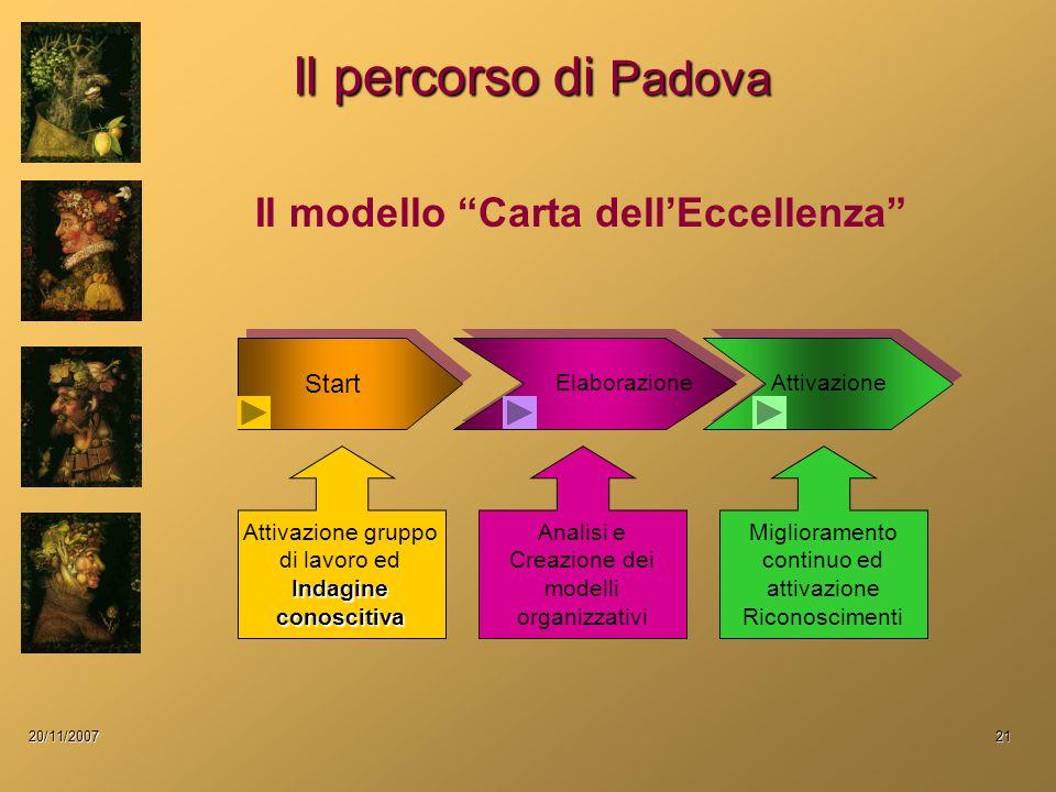20/11/200721 Il percorso di Padova Start Il modello Carta dell'Eccellenza ElaborazioneAttivazione Indagine conoscitiva Attivazione gruppo di lavoro ed Indagine conoscitiva Analisi e Creazione dei modelli organizzativi Miglioramento continuo ed attivazione Riconoscimenti