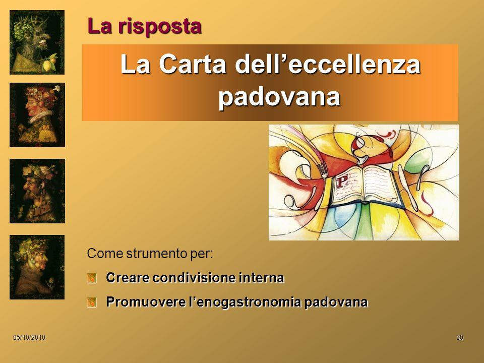 05/10/201030 La risposta La Carta dell'eccellenza padovana Come strumento per: Creare condivisione interna Promuovere l'enogastronomia padovana
