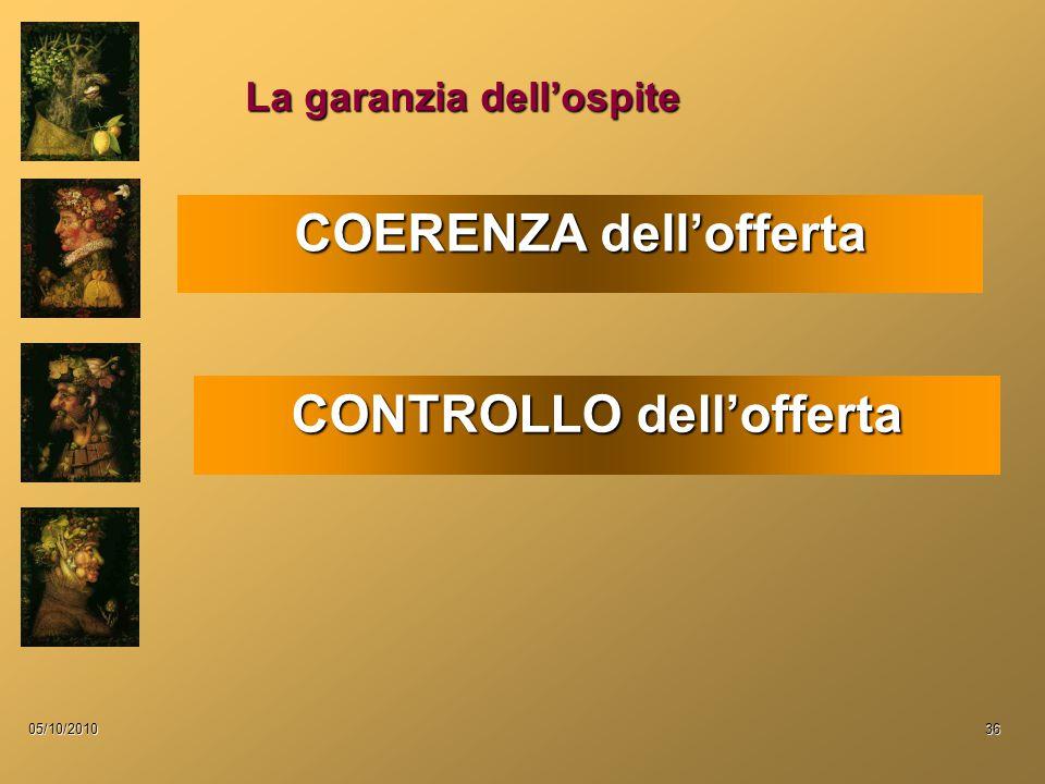 05/10/201036 La garanzia dell'ospite COERENZA dell'offerta CONTROLLO dell'offerta