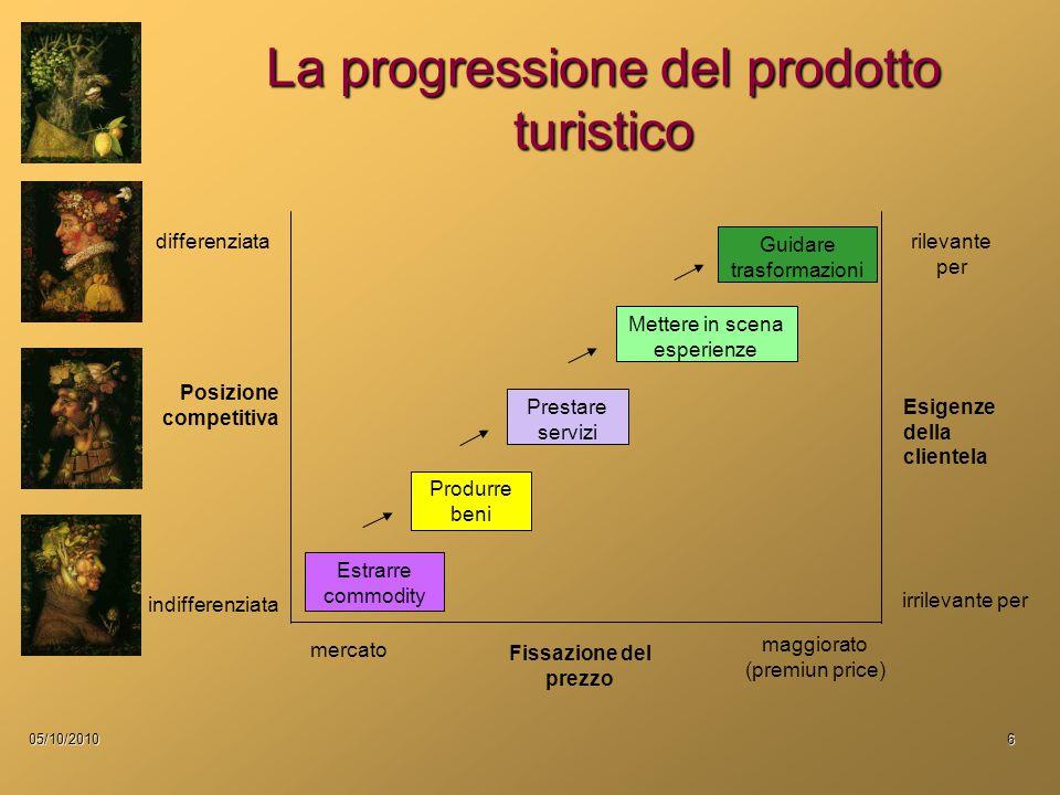 La progressione del prodotto turistico 05/10/20106 Prestare servizi Mettere in scena esperienze Estrarre commodity Produrre beni differenziata Posizio