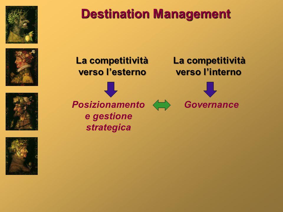 La competitività verso l'esterno verso l'esterno La competitività verso l'interno verso l'interno Posizionamento e gestione strategica Governance Destination Management
