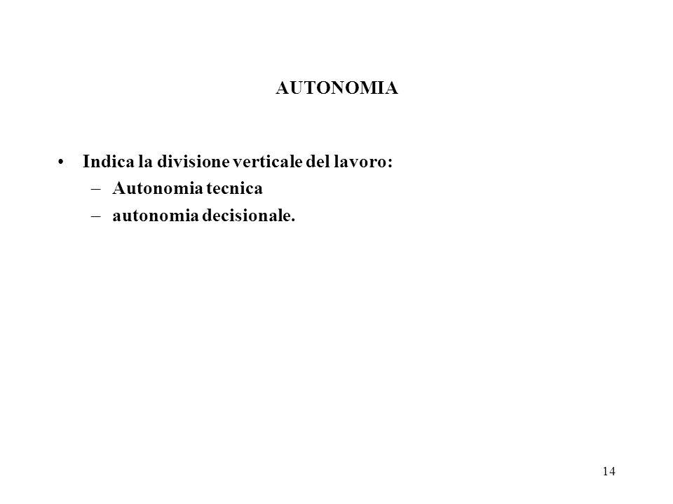 14 AUTONOMIA Indica la divisione verticale del lavoro: –Autonomia tecnica –autonomia decisionale.