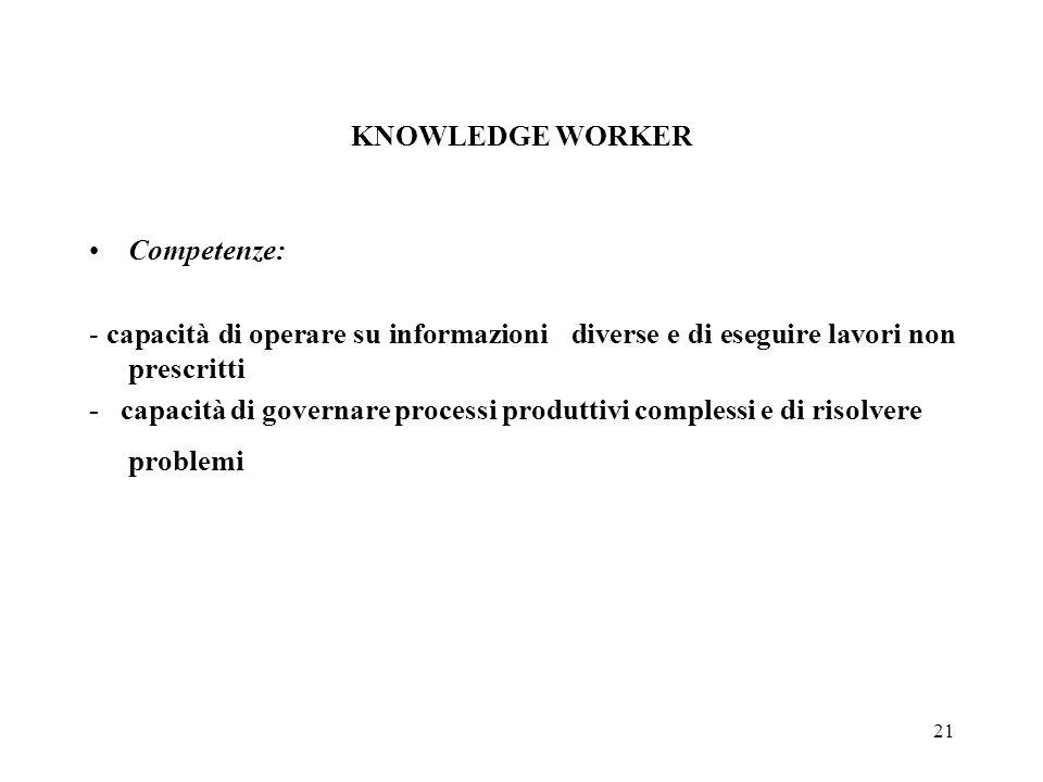 21 KNOWLEDGE WORKER Competenze: - capacità di operare su informazioni diverse e di eseguire lavori non prescritti - capacità di governare processi produttivi complessi e di risolvere problemi