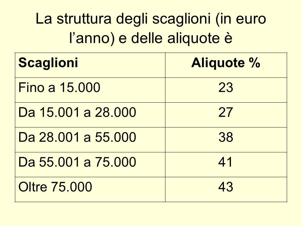 La struttura degli scaglioni (in euro l'anno) e delle aliquote è ScaglioniAliquote % Fino a 15.00023 Da 15.001 a 28.00027 Da 28.001 a 55.00038 Da 55.001 a 75.00041 Oltre 75.00043