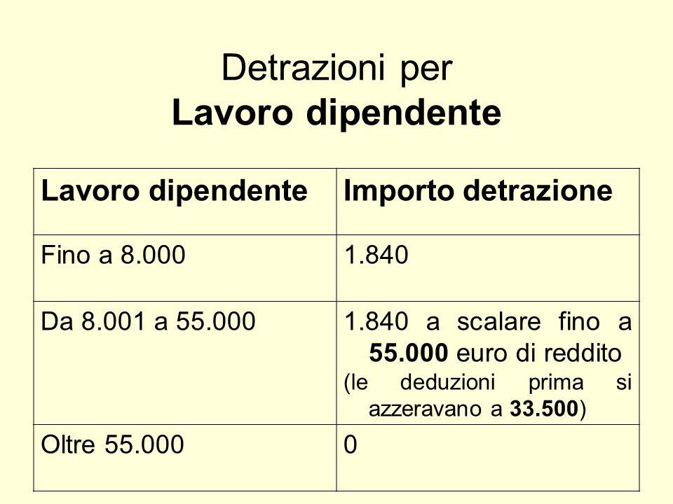 Detrazioni per Lavoro dipendente Lavoro dipendenteImporto detrazione Fino a 8.0001.840 Da 8.001 a 55.0001.840 a scalare fino a 55.000 euro di reddito (le deduzioni prima si azzeravano a 33.500) Oltre 55.0000