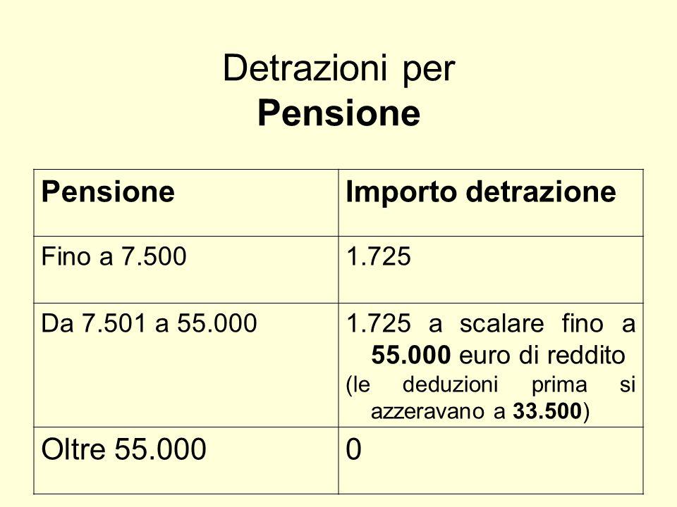 Detrazioni per Pensione PensioneImporto detrazione Fino a 7.5001.725 Da 7.501 a 55.0001.725 a scalare fino a 55.000 euro di reddito (le deduzioni prima si azzeravano a 33.500) Oltre 55.0000