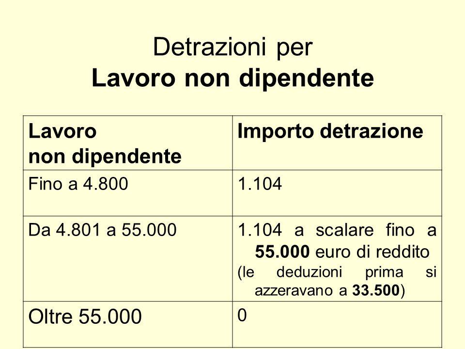 Detrazioni per Lavoro non dipendente Lavoro non dipendente Importo detrazione Fino a 4.8001.104 Da 4.801 a 55.0001.104 a scalare fino a 55.000 euro di reddito (le deduzioni prima si azzeravano a 33.500) Oltre 55.000 0