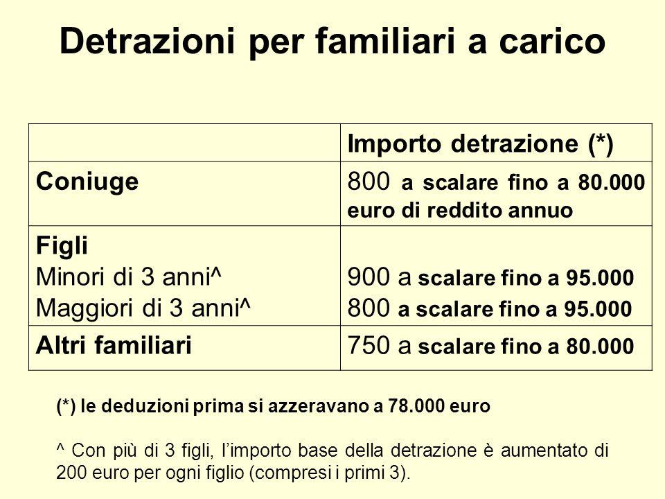 Detrazioni per familiari a carico Importo detrazione (*) Coniuge800 a scalare fino a 80.000 euro di reddito annuo Figli Minori di 3 anni^ Maggiori di 3 anni^ 900 a scalare fino a 95.000 800 a scalare fino a 95.000 Altri familiari750 a scalare fino a 80.000 (*) le deduzioni prima si azzeravano a 78.000 euro ^ Con più di 3 figli, l'importo base della detrazione è aumentato di 200 euro per ogni figlio (compresi i primi 3).