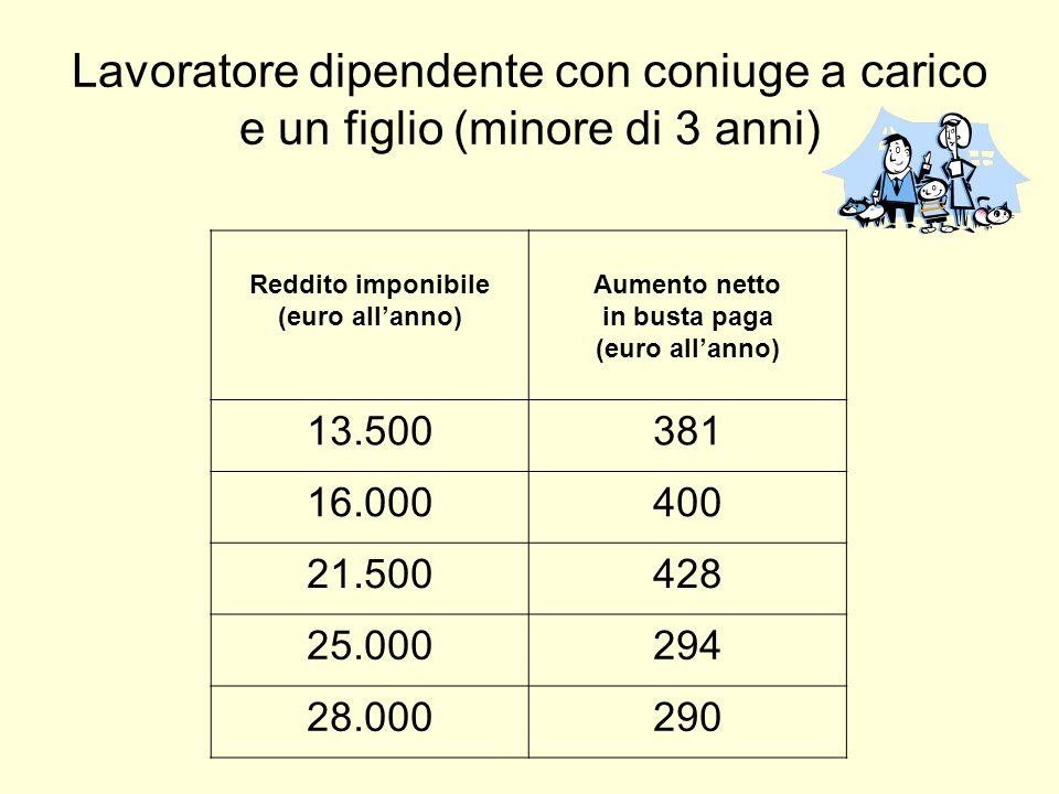Lavoratore dipendente con coniuge a carico e un figlio (minore di 3 anni) Reddito imponibile (euro all'anno) Aumento netto in busta paga (euro all'anno) 13.500381 16.000400 21.500428 25.000294 28.000290