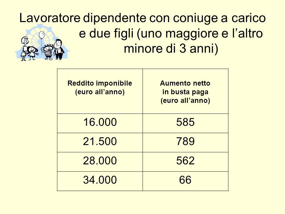 Lavoratore dipendente con coniuge a carico e due figli (uno maggiore e l'altro minore di 3 anni) Reddito imponibile (euro all'anno) Aumento netto in busta paga (euro all'anno) 16.000585 21.500789 28.000562 34.00066
