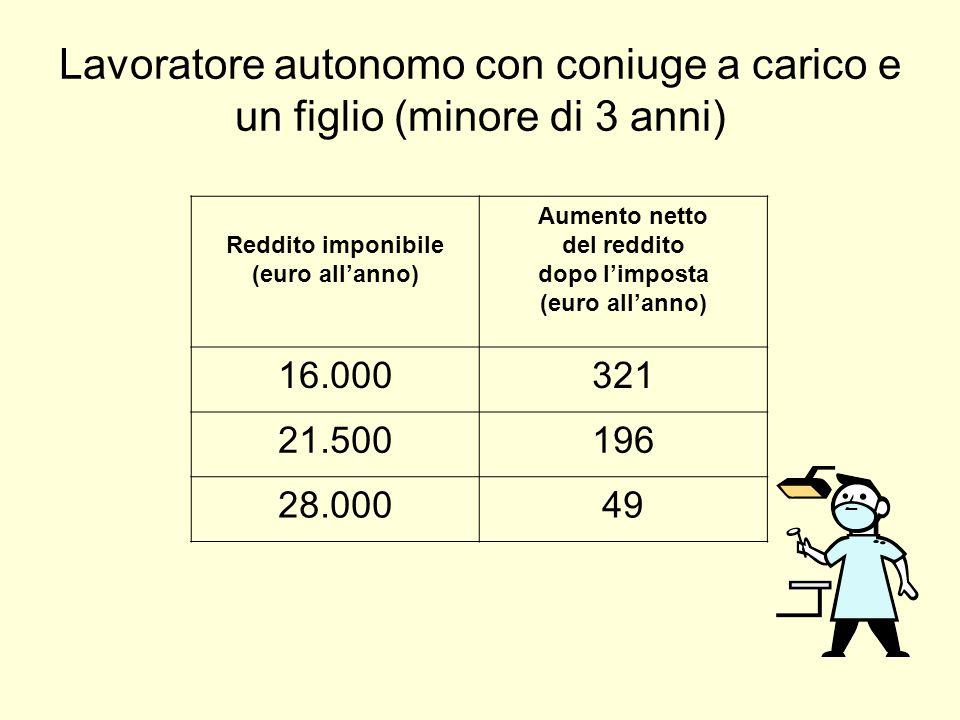 Lavoratore autonomo con coniuge a carico e un figlio (minore di 3 anni) Reddito imponibile (euro all'anno) Aumento netto del reddito dopo l'imposta (euro all'anno) 16.000321 21.500196 28.00049