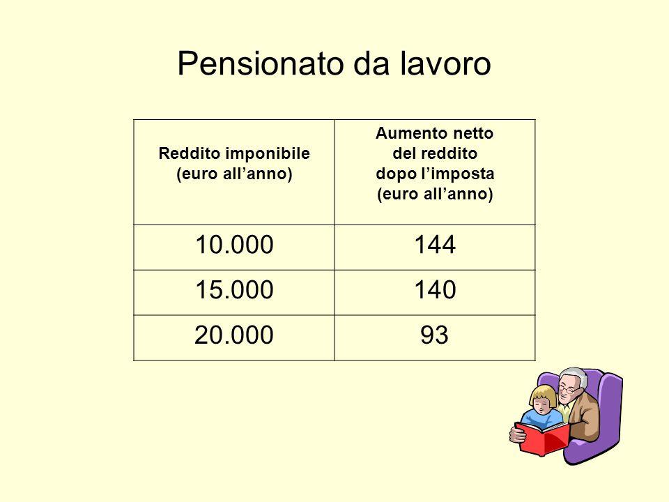 Pensionato da lavoro Reddito imponibile (euro all'anno) Aumento netto del reddito dopo l'imposta (euro all'anno) 10.000144 15.000140 20.00093