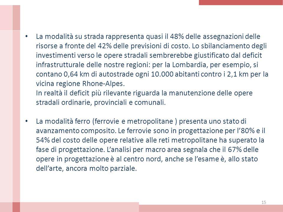 La modalità su strada rappresenta quasi il 48% delle assegnazioni delle risorse a fronte del 42% delle previsioni di costo.