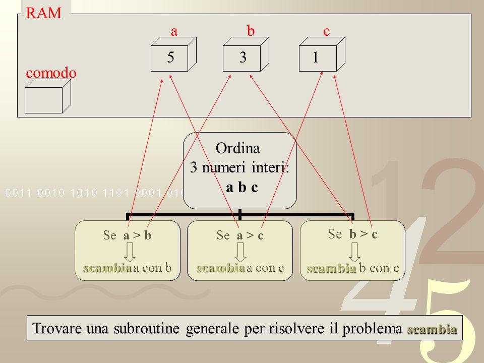 Ordina 3 numeri interi: a b c Se a > b scambia scambia a con b Se a > c scambia scambia a con c Se b > c scambia scambia b con c scambia Trovare una s