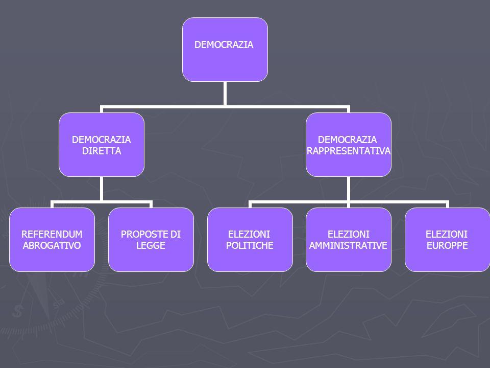DEMOCRAZIA DIRETTA REFERENDUM ABROGATIVO PROPOSTE DI LEGGE DEMOCRAZIA RAPPRESENTATIVA ELEZIONI POLITICHE ELEZIONI AMMINISTRATIVE ELEZIONI EUROPPE