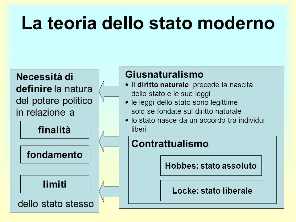 La teoria dello stato moderno Necessità di definire la natura del potere politico in relazione a finalità fondamento limiti Giusnaturalismo  Il dirit