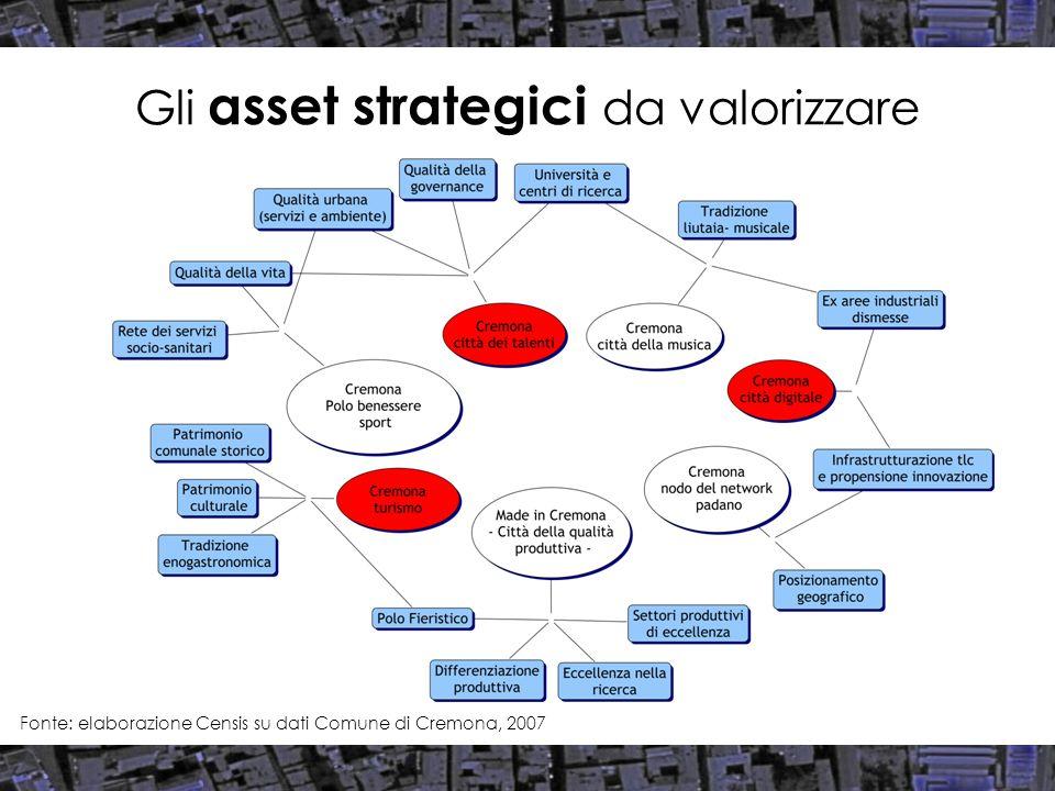 Gli asset strategici da valorizzare Fonte: elaborazione Censis su dati Comune di Cremona, 2007