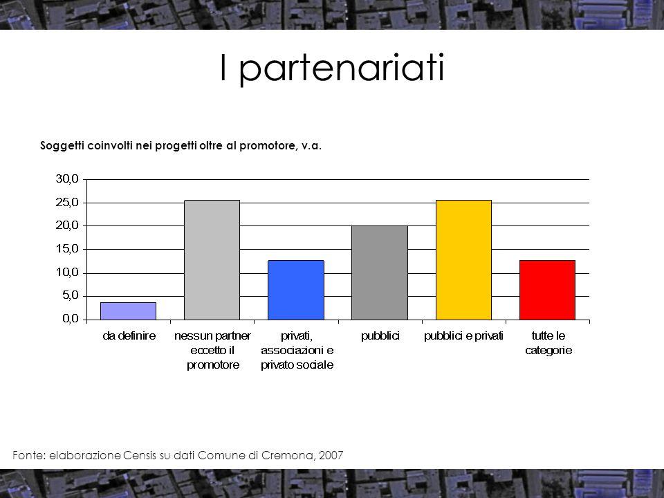I partenariati Fonte: elaborazione Censis su dati Comune di Cremona, 2007 Soggetti coinvolti nei progetti oltre al promotore, v.a.
