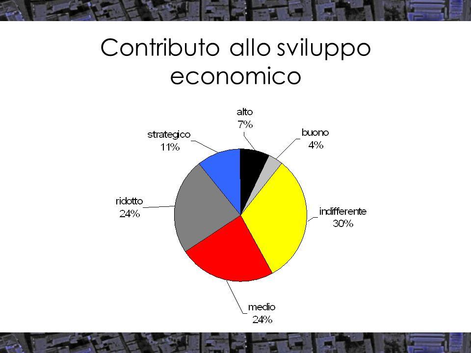 Contributo allo sviluppo economico