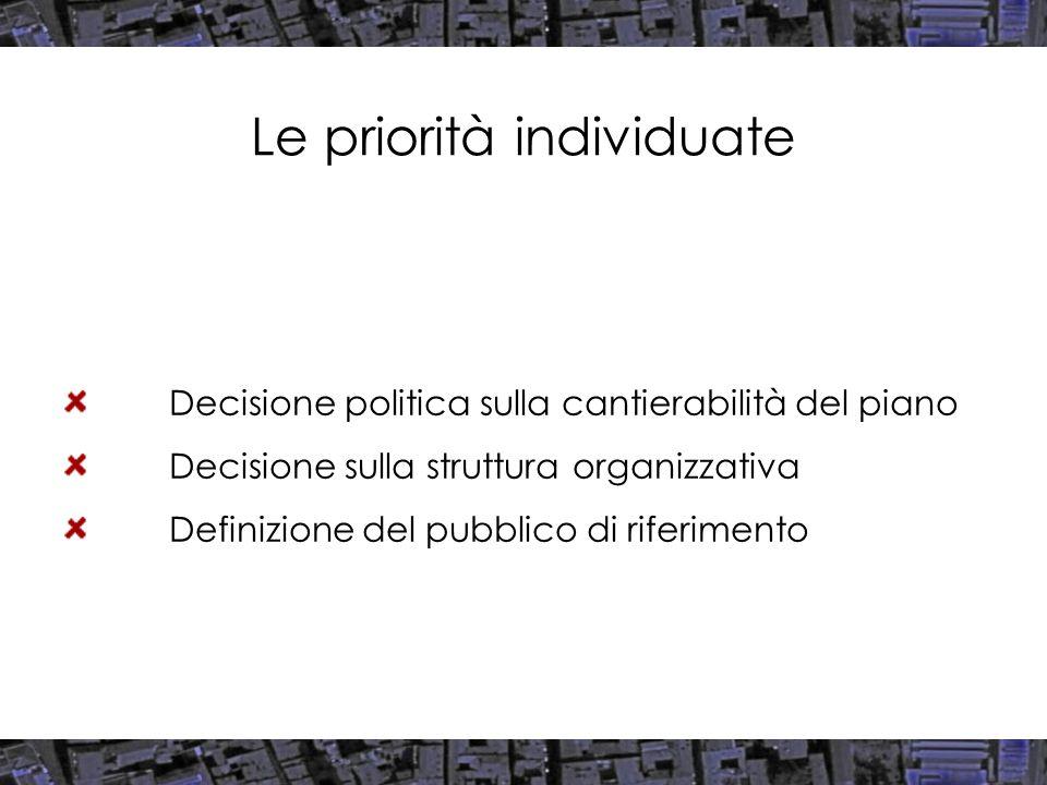 Le priorità individuate Decisione politica sulla cantierabilità del piano Decisione sulla struttura organizzativa Definizione del pubblico di riferimento