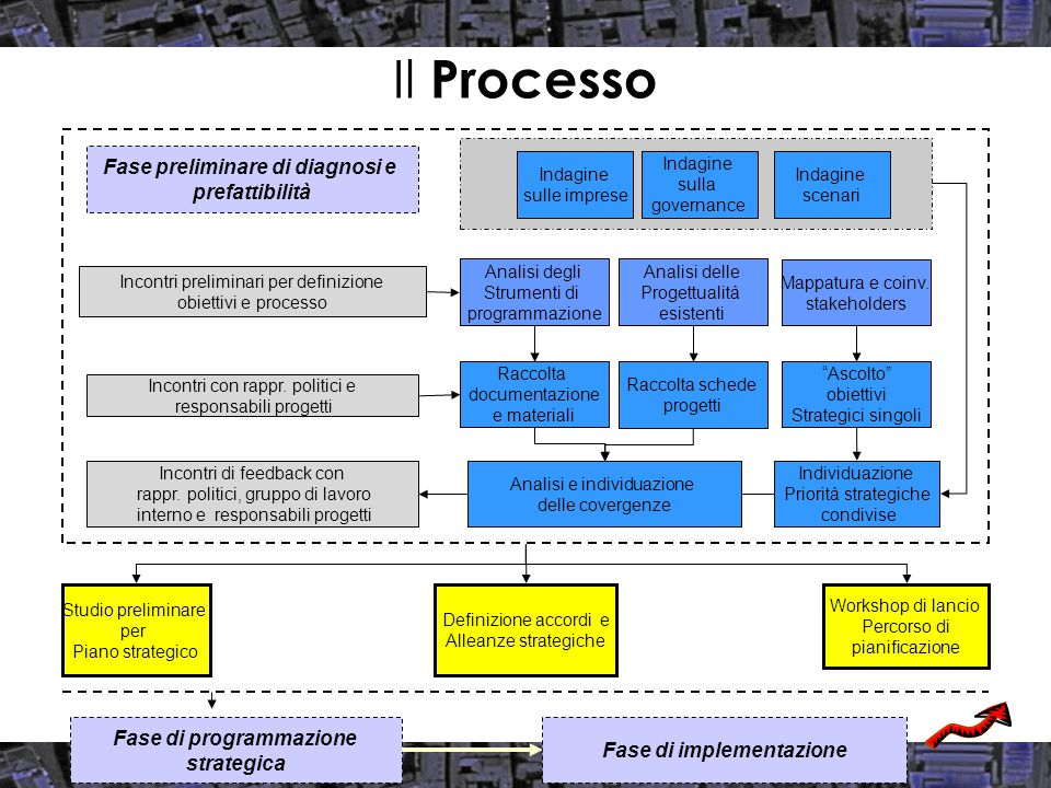 Capacità di gestione e anticipazione del cambiamento