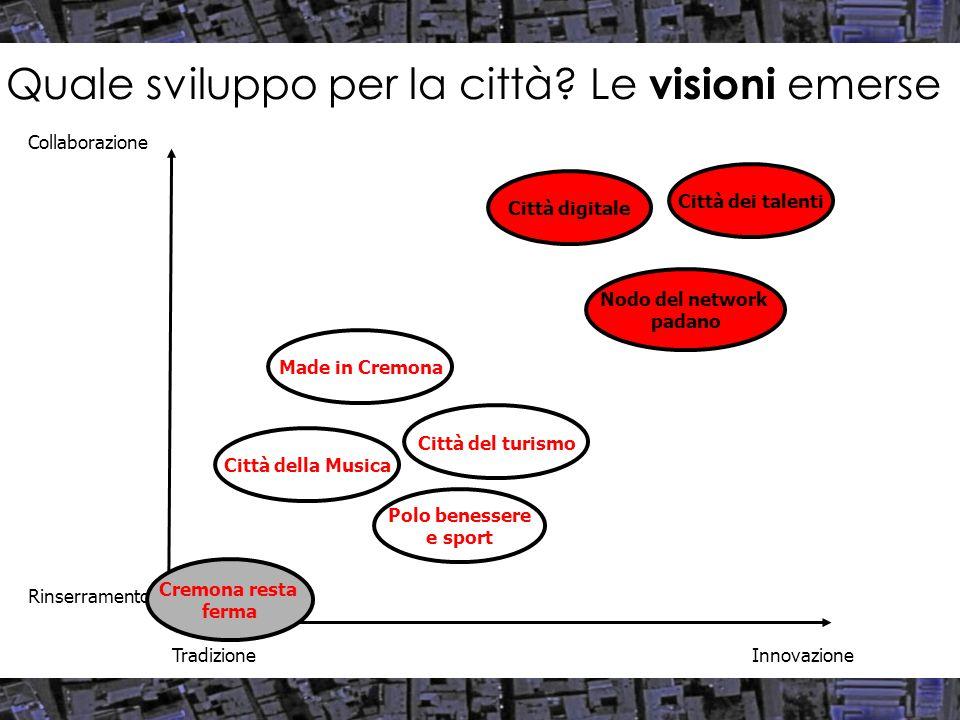 Le fonti di finanziamento Le fonti di finanziamento, val.%Disponibilità e reperibilità dei finanziamenti, val.% Fonte: elaborazione Censis su dati Comune di Cremona, 2007