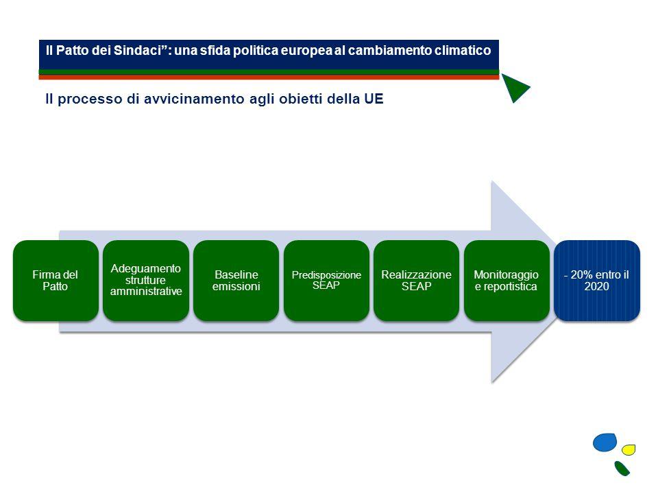 Il Patto dei Sindaci : una sfida politica europea al cambiamento climatico Firma del Patto Adeguamento strutture amministrative Baseline emissioni Predisposizione SEAP Realizzazione SEAP Monitoraggio e reportistica - 20% entro il 2020 Il processo di avvicinamento agli obietti della UE