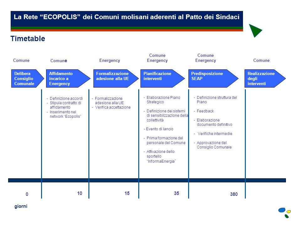 La Rete ECOPOLIS dei Comuni molisani aderenti al Patto dei Sindaci La Formula Energency Energency propone ai Comuni interessati un sistema innovativo di gestione del rapporto economico finanziario.