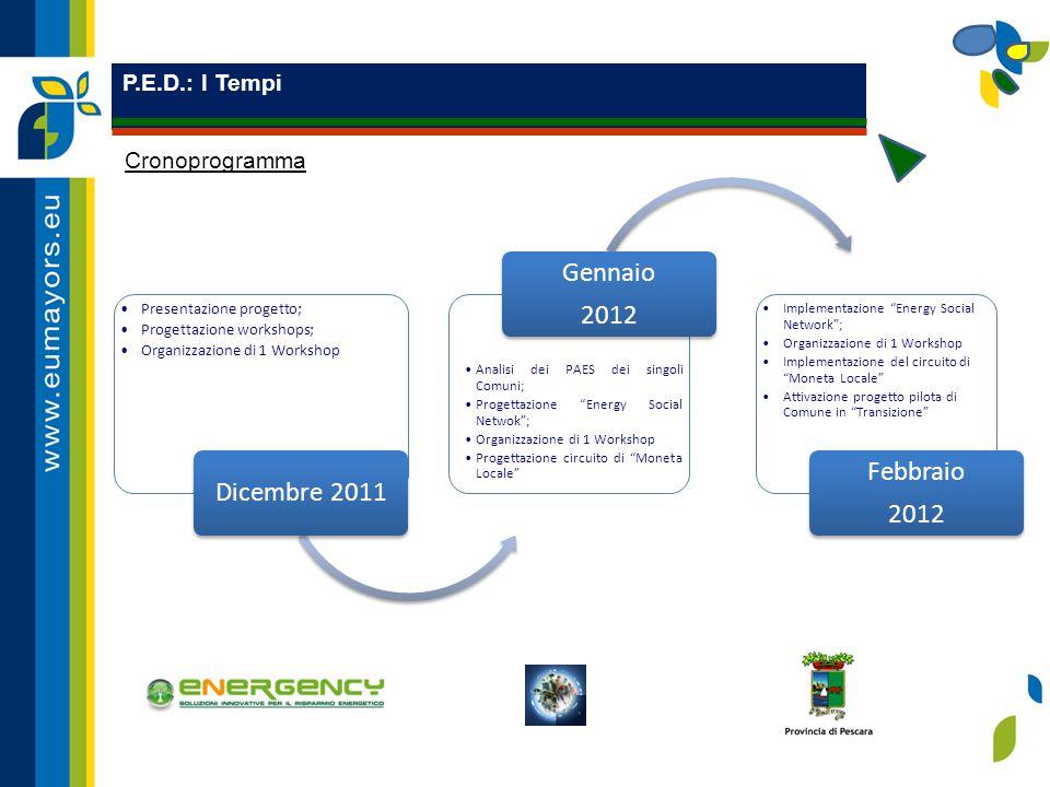 P.E.D.: I Tempi Cronoprogramma Presentazione progetto; Progettazione workshops; Organizzazione di 1 Workshop Dicembre 2011 Analisi dei PAES dei singol