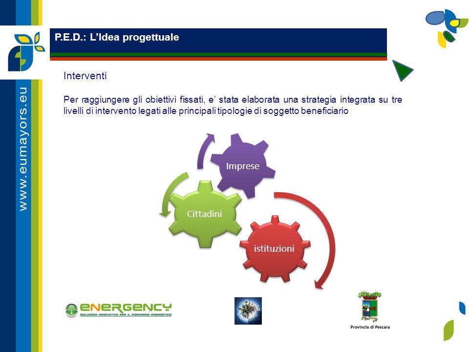 P.E.D.: L'Idea progettuale istituzioni Cittadini Imprese Interventi Per raggiungere gli obiettivi fissati, e' stata elaborata una strategia integrata su tre livelli di intervento legati alle principali tipologie di soggetto beneficiario