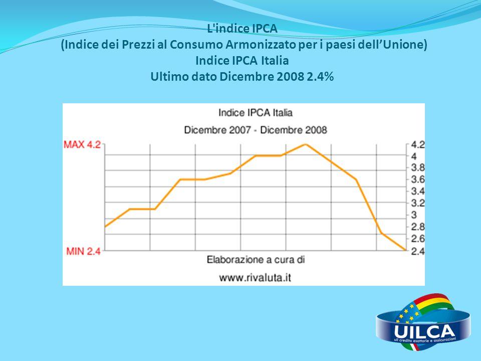 L'indice IPCA (Indice dei Prezzi al Consumo Armonizzato per i paesi dell'Unione) Indice IPCA Italia Ultimo dato Dicembre 2008 2.4%