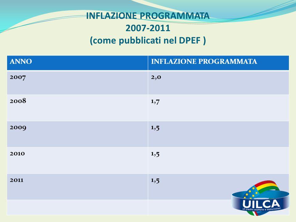 INFLAZIONE PROGRAMMATA 2007-2011 (come pubblicati nel DPEF ) ANNOINFLAZIONE PROGRAMMATA 20072,0 20081,7 20091,5 20101,5 20111,5