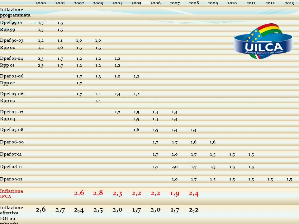 20002001200220032004200520062007200820092010201120122013 Inflazione programmata Dpef 99-011,5 Rpp 991,5 Dpef 90-031,21,11,0 Rpp 001,21,61,5 Dpef 01-04