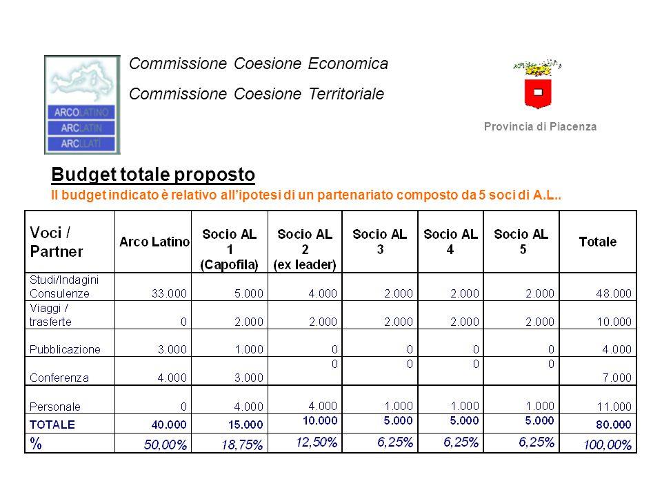 Budget totale proposto Il budget indicato è relativo all'ipotesi di un partenariato composto da 5 soci di A.L.. Commissione Coesione Economica Commiss