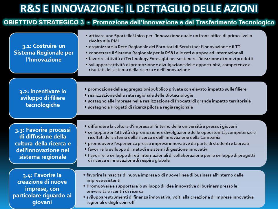attivare uno Sportello Unico per l'Innovazione quale un front-office di primo livello rivolto alle PMI organizzare la Rete Regionale dei Fornitori di Servizi per l'Innovazione e il TT connettere il Sistema Regionale per la RS&I alle reti europee ed internazionali favorire attività di Technology Foresight per sostenere l'ideazione di nuovi prodotti sviluppare attività di promozione e divulgazione delle opportunità, competenze e risultati del sistema della ricerca e dell'innovazione 3.1: Costruire un Sistema Regionale per l'Innovazione promozione delle aggregazioni pubblico private con elevato impatto sulle filiere realizzazione della rete regionale delle Biotecnologie sostegno alle imprese nella realizzazione di Progetti di grande impatto territoriale sostegno a Progetti di ricerca pilota a regia regionale 3.2: Incentivare lo sviluppo di filiere tecnologiche diffondere la cultura d'impresa all'interno delle università e presso i giovani sviluppare un'attività di promozione e divulgazione delle opportunità, competenze e risultati del sistema della ricerca e dell'innovazione della Campania promuovere l'esperienza presso imprese innovative da parte di studenti e laureati favorire lo sviluppo di metodi e sistemi di gestione innovativi Favorire lo sviluppo di reti internazionali di collaborazione per lo sviluppo di progetti di ricerca e innovazione di respiro globale 3.3: Favorire processi di diffusione della cultura della ricerca e dell'innovazione nel sistema regionale favorire la nascita di nuove imprese o di nuove linee di business all'interno delle imprese esistenti Promuovere e supportare lo sviluppo di idee innovative di business presso le università e i centri di ricerca sviluppare strumenti di finanza innovativa, volti alla creazione di imprese innovative regionali e degli spin-off 3.4: Favorire la creazione di nuove imprese, con particolare riguardo ai giovani