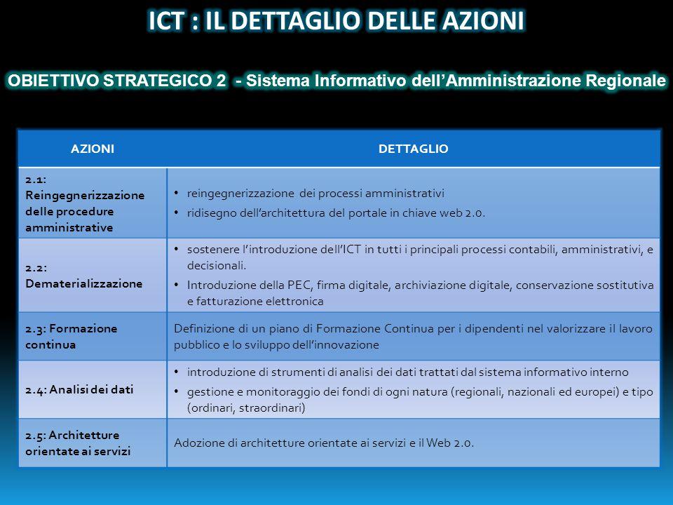 AZIONIDETTAGLIO 2.1: Reingegnerizzazione delle procedure amministrative reingegnerizzazione dei processi amministrativi ridisegno dell'architettura del portale in chiave web 2.0.