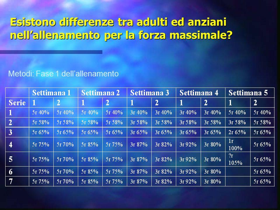 Esistono differenze tra adulti ed anziani nell'allenamento per la forza massimale? Metodi: Fase 1 dell'allenamento