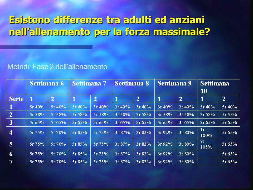 Esistono differenze tra adulti ed anziani nell'allenamento per la forza massimale? Metodi: Fase 2 dell'allenamento