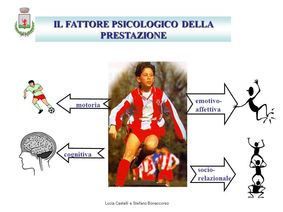 IL FATTORE PSICOLOGICO DELLA PRESTAZIONE cognitiva motoria emotivo- affettiva socio- relazionale Lucia Castelli e Stefano Bonaccorso