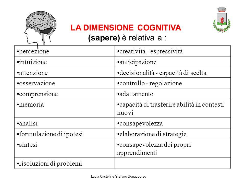 LA DIMENSIONE COGNITIVA (sapere) è relativa a : percezionecreatività - espressività intuizioneanticipazione attenzionedecisionalità - capacità di scel