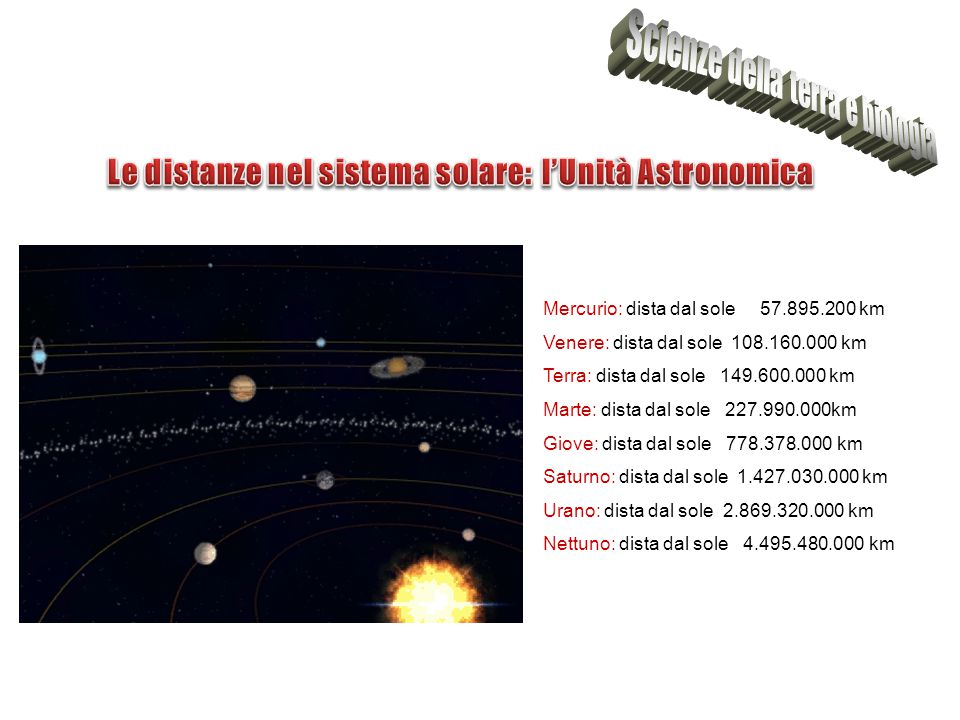 Mercurio: dista dal sole 57.895.200 km Venere: dista dal sole 108.160.000 km Terra: dista dal sole 149.600.000 km Marte: dista dal sole 227.990.000km Giove: dista dal sole 778.378.000 km Saturno: dista dal sole 1.427.030.000 km Urano: dista dal sole 2.869.320.000 km Nettuno: dista dal sole 4.495.480.000 km