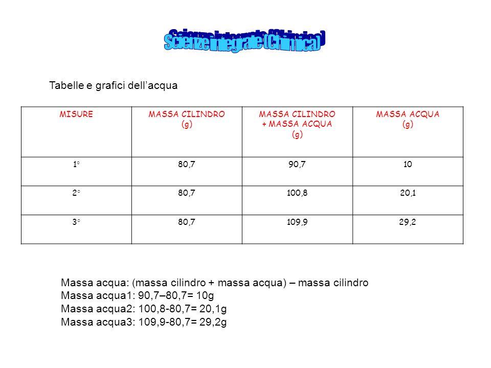 MISUREMASSA CILINDRO (g) MASSA CILINDRO + MASSA ACQUA (g) MASSA ACQUA (g) 1°80,790,710 2°80,7100,820,1 3°80,7109,929,2 Tabelle e grafici dell'acqua Ma