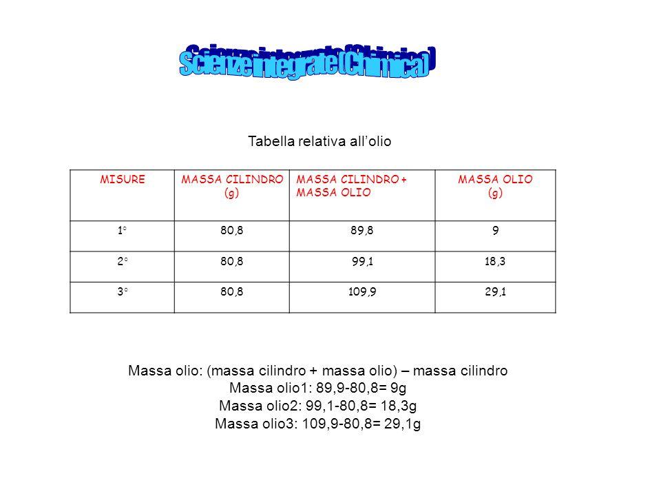 MISUREMASSA CILINDRO (g) MASSA CILINDRO + MASSA OLIO MASSA OLIO (g) 1°80,889,89 2°80,899,118,3 3°80,8109,929,1 Tabella relativa all'olio Massa olio: (