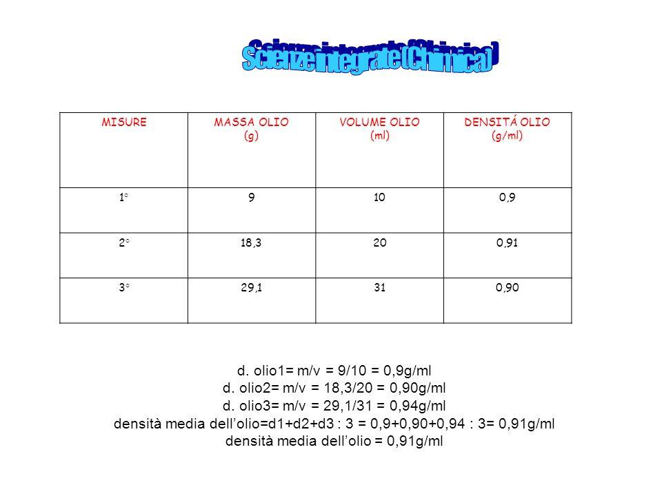 MISUREMASSA OLIO (g) VOLUME OLIO (ml) DENSITÁ OLIO (g/ml) 1°9100,9 2°18,3200,91 3°29,1310,90 d. olio1= m/v = 9/10 = 0,9g/ml d. olio2= m/v = 18,3/20 =