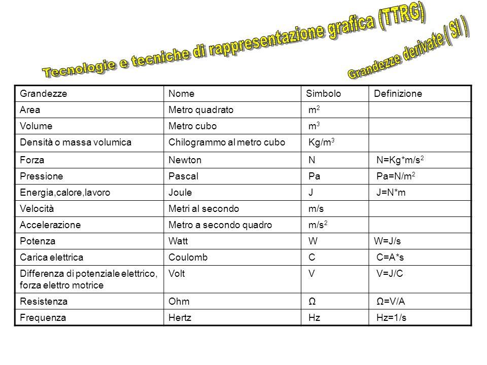 ELABORAZIONE DEI DATI SPERIMENTALI VALORE MEDIO = (Ms+Mdp)/2 = (39,80 + 39,79 )g/2 = 39,795 g = 39,79 g ERRORE ASSOLUTO = ( VALORE MAX – VALORE MIN )/2 = (39,80 - 39,79)g/2 = 0,005 g = 0,01 g ERRORE RELATIVO = ERRORE ASSOLUTO / VALORE MEDIO = 0,01g/39,79g = 0,0002 ERRORE PERCENTUALE = ERRORE RELATIVO x 100 = 0,02 % VALORE DELLA MISURA = VALORE MEDIO + o – ERRORE ASSOLUTO (39,79 – 0,01)g < m < (39,79 + 0,01)g 39,78 g < m < 39,80 g