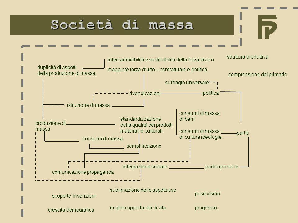 Società di massa consumi di massa produzione di massa istruzione di massa rivendicazioni consumi di massa di beni standardizzazione della qualità dei